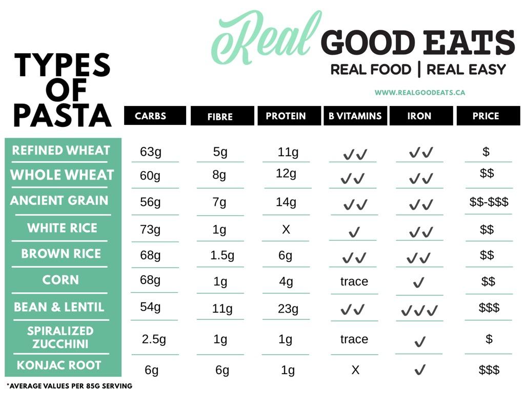 types of pasta comparison chart