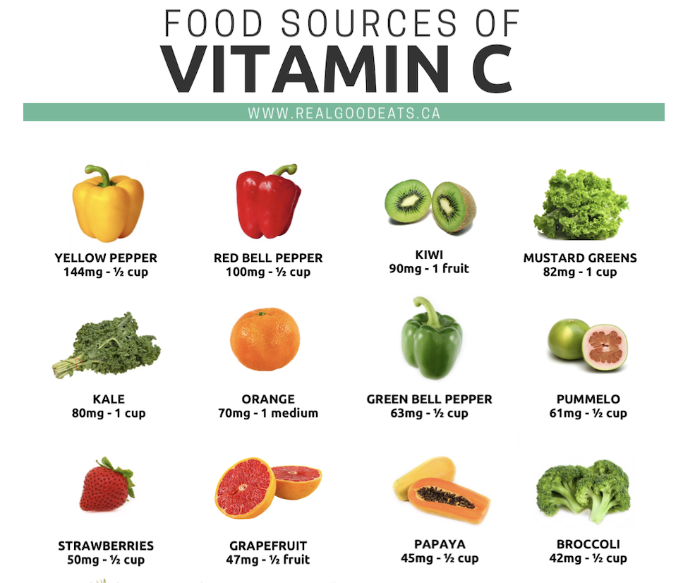 Food sources of vitamin C - example