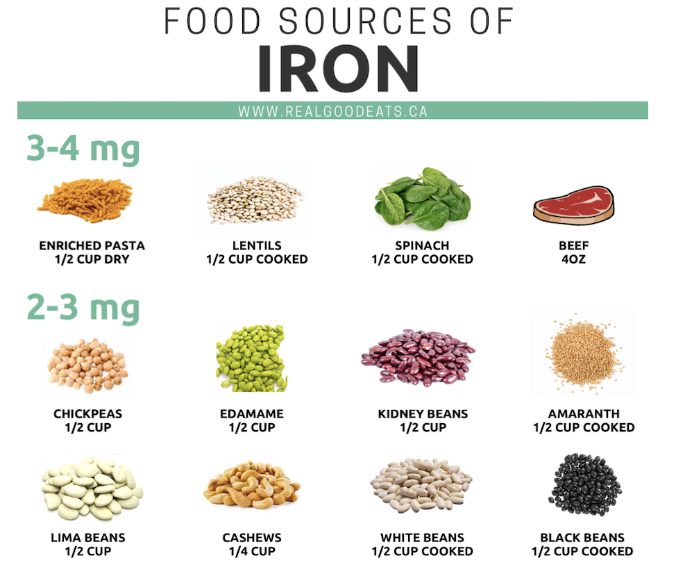 Food sources of iron - preview